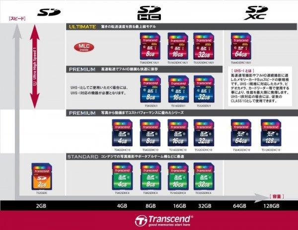 Transcend SD karta 2GB