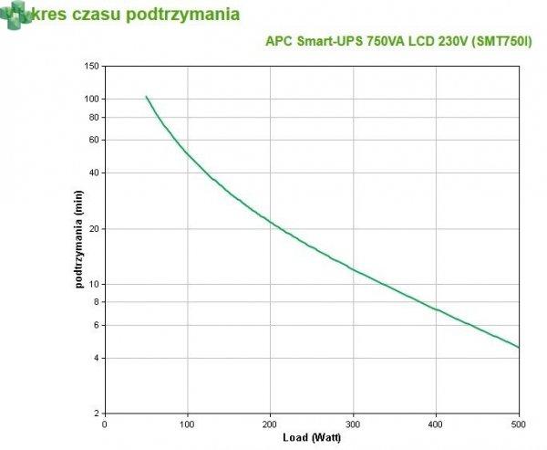 SMT750I APC Smart-UPS 750VA/500W LCD 230V