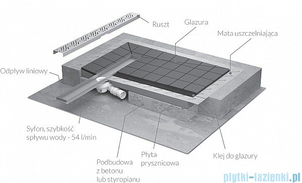 Radaway brodzik podpłytkowy z odpływem liniowym Steel na dłuższym boku 99x89cm 5DLA1009A,5R075S,5SL1