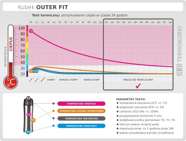 Kubek termiczny OUTER FIT 400 ml czarny test termiczny