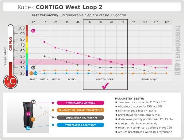 Kubek termiczny CONTIGO 470 ml West Loop 2 Millenial Pink różowy