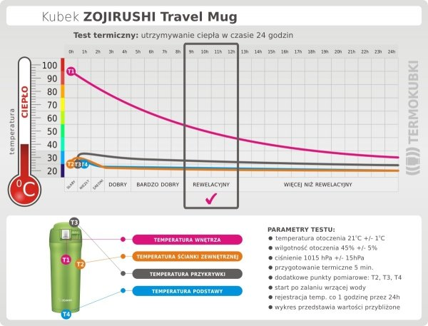 Kubek termiczny Zojirushi Travel Mug 480 ml zielony Lime Green utrzymywanie ciepła