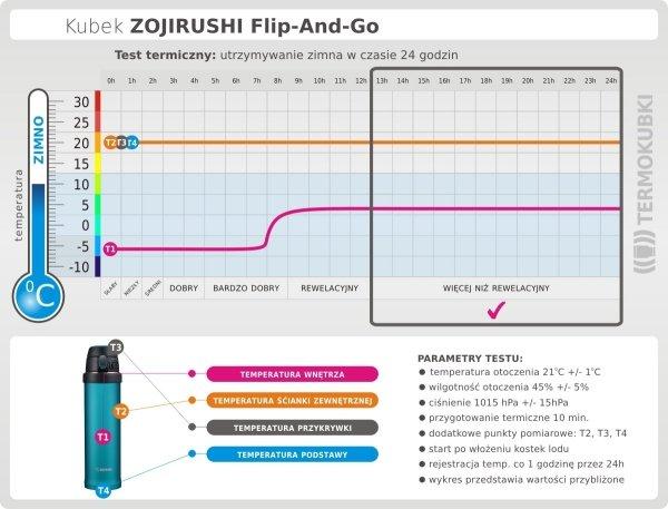 Test termiczny kubka Flip And Go Zojirushi 600 ml utrzymywanie zimna