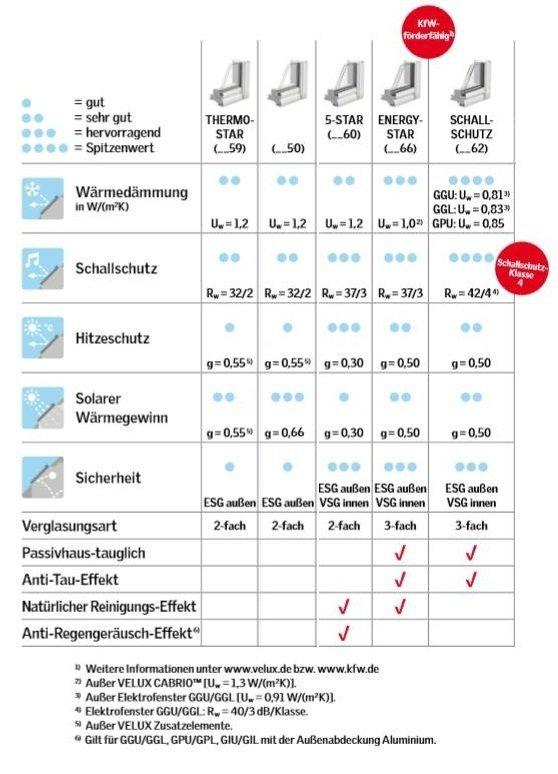 Dachfenster VELUX GPL 3050 Klapp-Schwingfenster aus Holz mit Riesen-Öffnungswinkel Standard Verglasung www.house-4u.eu