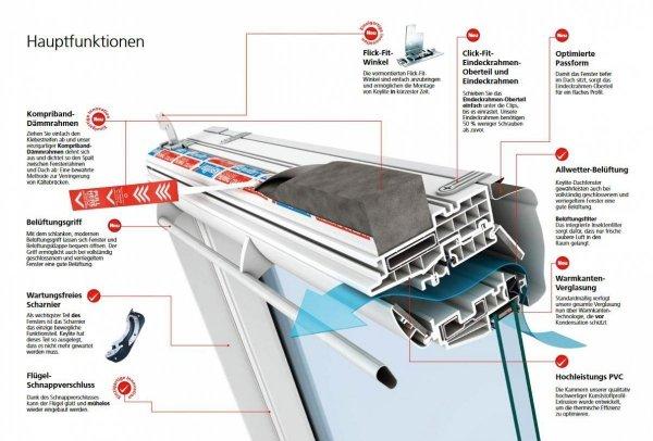 Dachfenster Keylite Polar PVC PCP ATG Schwingfenster aus Kunststoff mit Wärmedämmblock Weiß PVC 3-fach-Verglasung Uw= 1,1