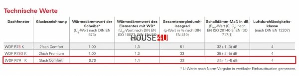 Dachfenster Roto Designo R7 R79 K PVC, goldenes Eichenfurnier KG 3-fach-Verglasung Uw-Wert 1,1 ENERGIE Kunststoff PVC mit Wärmedämmblock