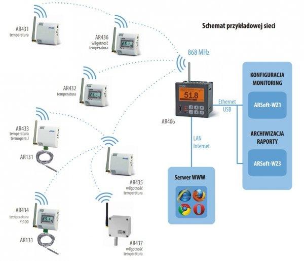 APAR AR435 czujnik temperatury i wilgotności bezprzewodowy przemysłowy termohigrometr wewnętrzny naścienny radiowy