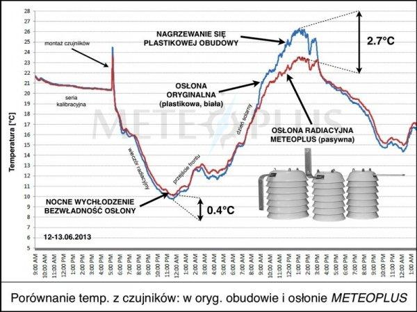 Czujnik temperatury i wilgotności Oregon THGR810 bezprzewodowy