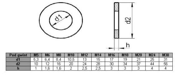 Podkładka M20 nierdzewna A2 DIN 125 - 50 szt