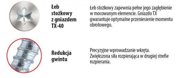 Kołki ramowe 10x100 KPS-FAST S stożek - 50szt