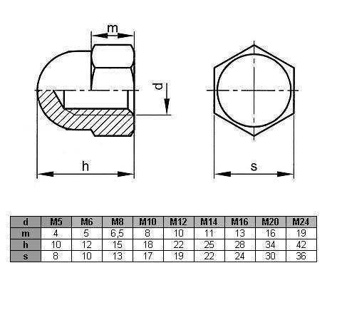 Nakrętka M12 kołpakowa DIN 1587