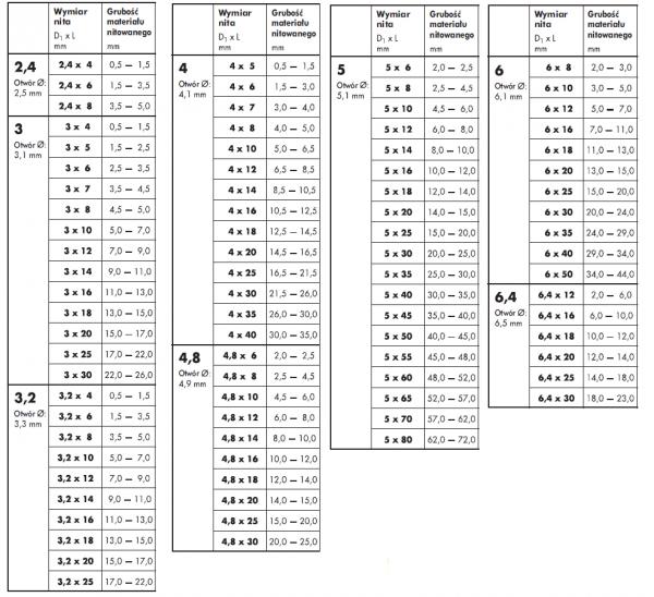 Nit zrywalny 4,8x20 AL/ST ISO 15977 - 1kg