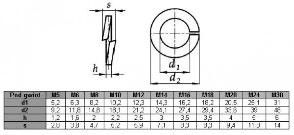 Podkładka M5 sprężynowa A2 DIN 127 - 100 szt