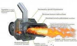 Palnik obrotowy na pellet ecoMax 350 5 - 20 KW