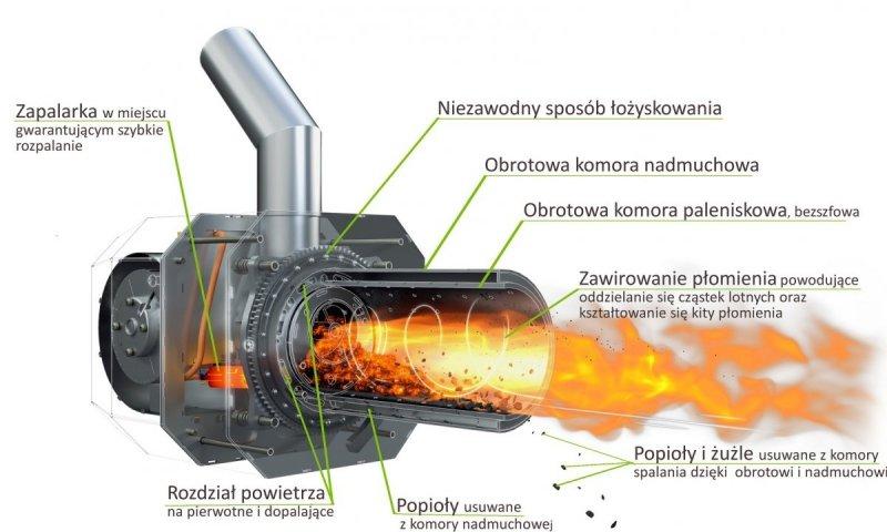 Palnik obrotowy na pellet ecoMax 850 / 860 20 - 100 KW
