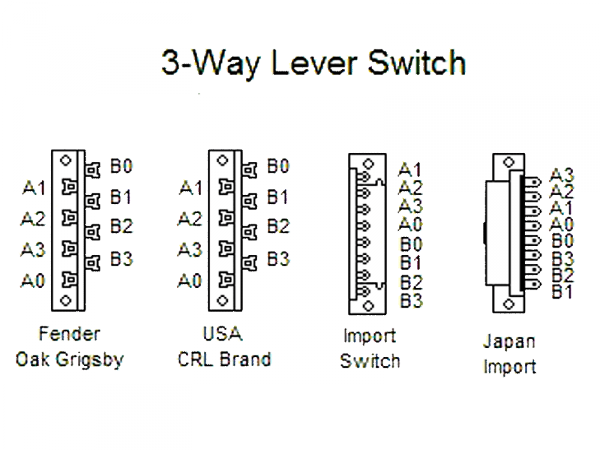 Przełącznik ślizgowy 3-pozycyjny HOSCO YM-30