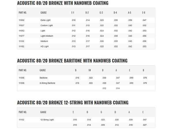 Struny ELIXIR NanoWeb 80/20 Bronze (11-52)