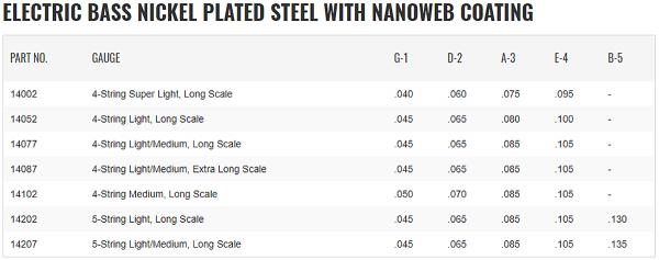 Struny do basu ELIXIR Nickel Plated (40-95)