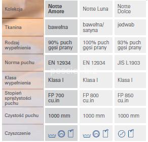 Kołdra puchowa całoroczna Notte Amore 140x200