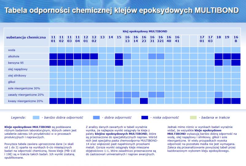 Klej dwuskładnikowy 1:1 epoksydowy konsystencja żelu MULTIBOND 1103