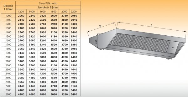 Okap centralny bez oświetlenia lo 912/1 - 2900x1400