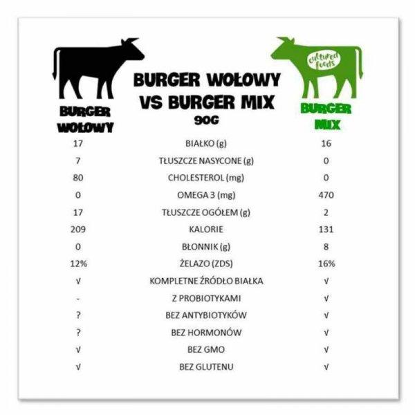 Vegan Burger Mix roślinny zamiennik mięsa Cultured Foods, 200g