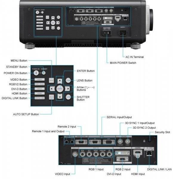 Projektor Panasonic PT-DZ870 WUXGA DLP HDMI 8500AL Dynamic RGB Booster / Digital Link