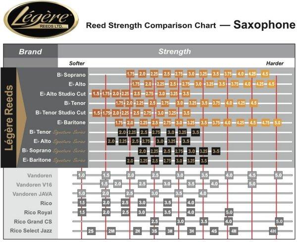 Stroik do saksofonu altowego Legere Classic 3 1/2 stare opakowanie