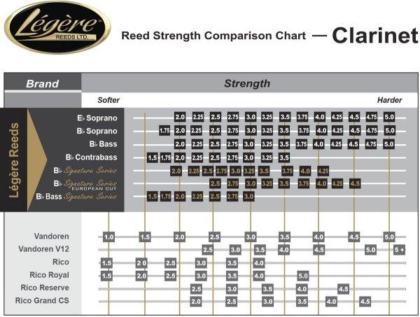 Stroik do klarnetu basowego Legere Classic 3 1/2 stare opakowanie