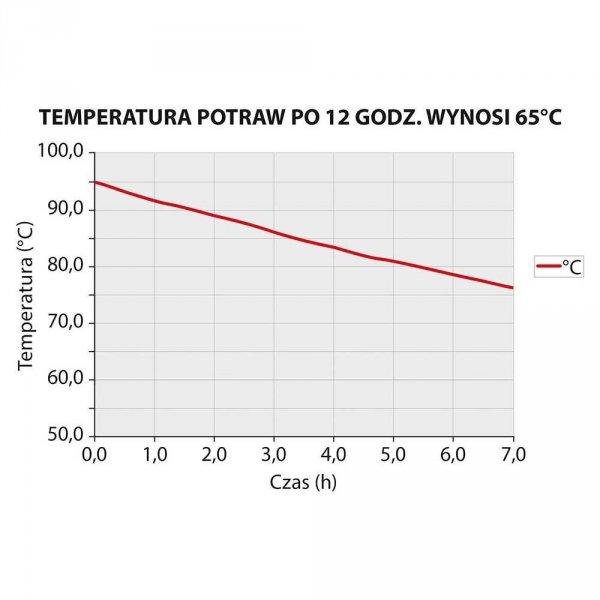 Pojemnik termoizolacyjny GN 1/1 200 mm STALGAST 056200 056200
