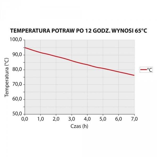 Pojemnik termoizolacyjny 600x400 200 mm STALGAST 056203 056203