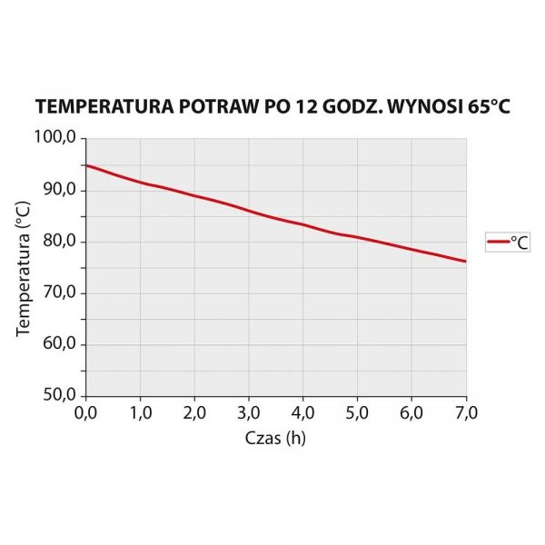 Pojemnik termoizolacyjny z pokrywką GN 1/1 250 mm