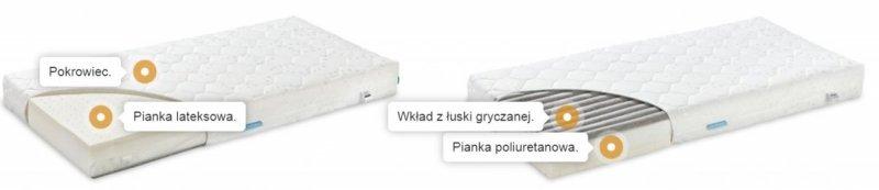 Materac Lateksowo-Piankowo-Gryczany PRESTIGE Line ( model:MLPG1)120/60/12,5cm FIKIMIKI