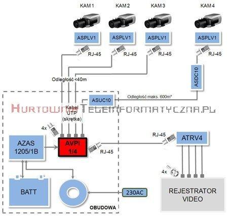 ATTE Transmiter / spliter video dla 4 kamer – konwersja z 1xRJ45 na 4xBNC