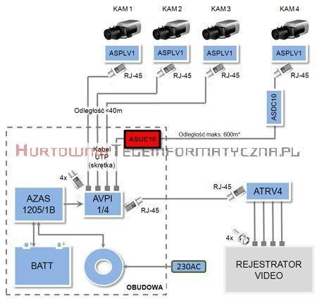 ATTE Moduł podnoszący napięcie dla jednej kamery 25W, Uwe=10-16V, Uwy=48V
