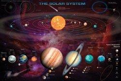 Układ słoneczny - Solar System (& T.N.Os) - plakat